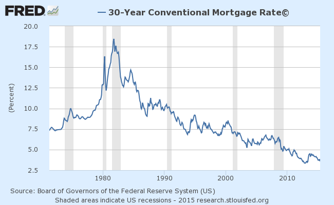 fredgraph Mortgage Rates
