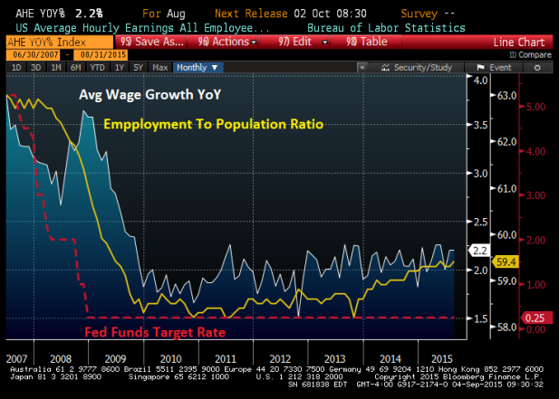 WAGE GROWTH EMPLOYMENT