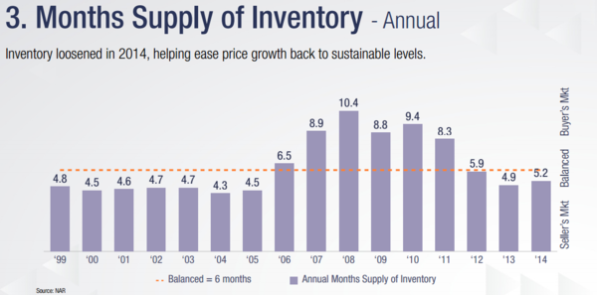 months-supply-of-inventory-11211
