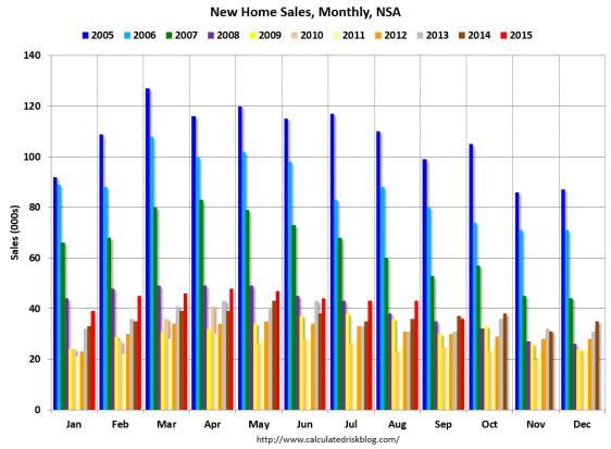 New Home Sales growth Bill Mcbride