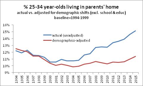 25-34 Demographic
