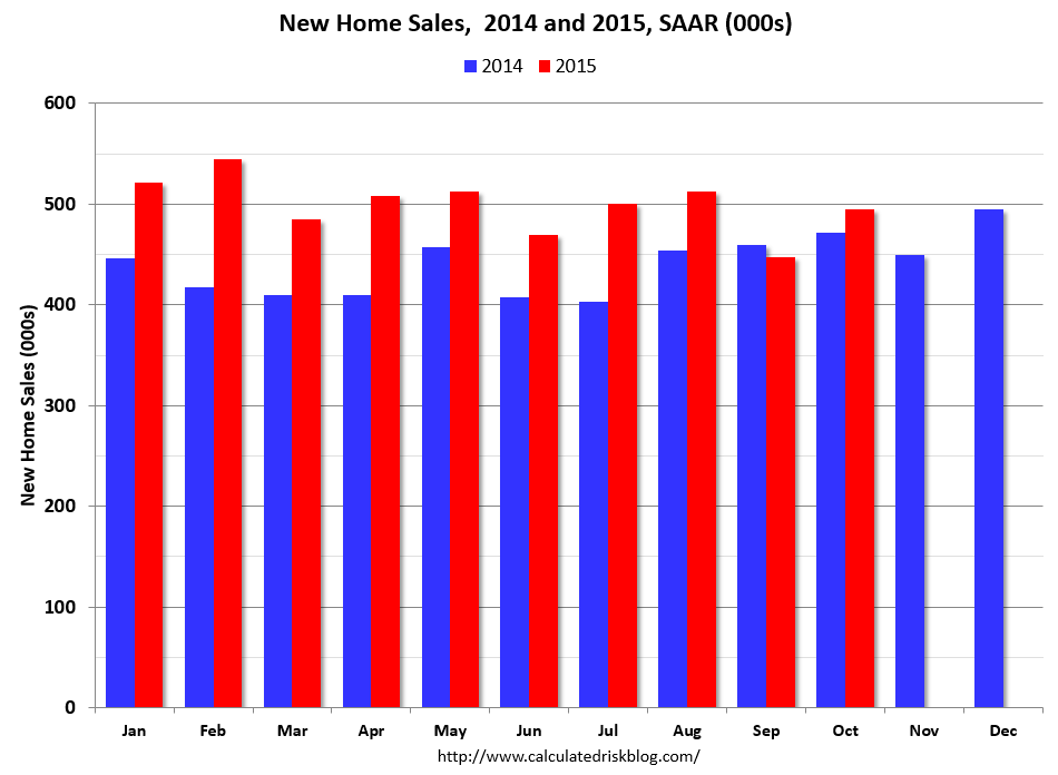 DECEMBER CAL NEW HOME SALES