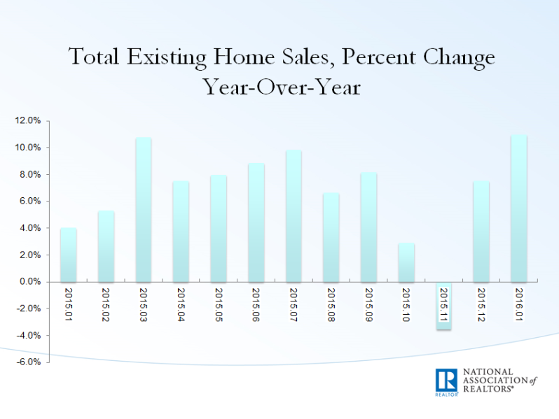 Exiting home sales