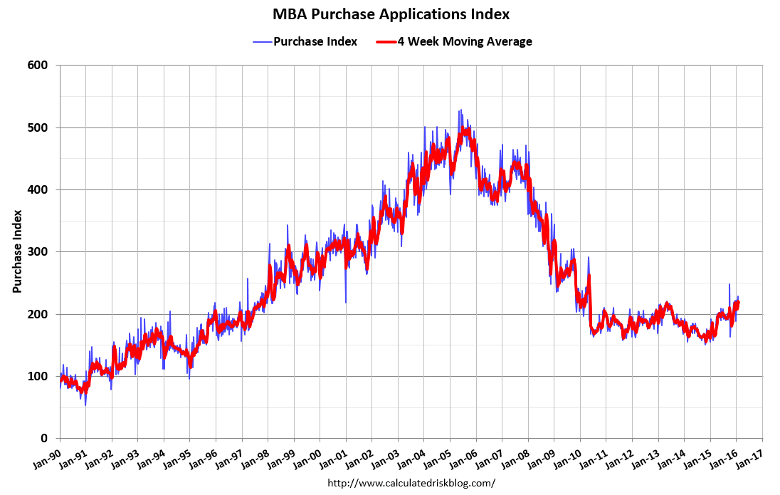 Mortgage Purchase Applications & Recession Watch