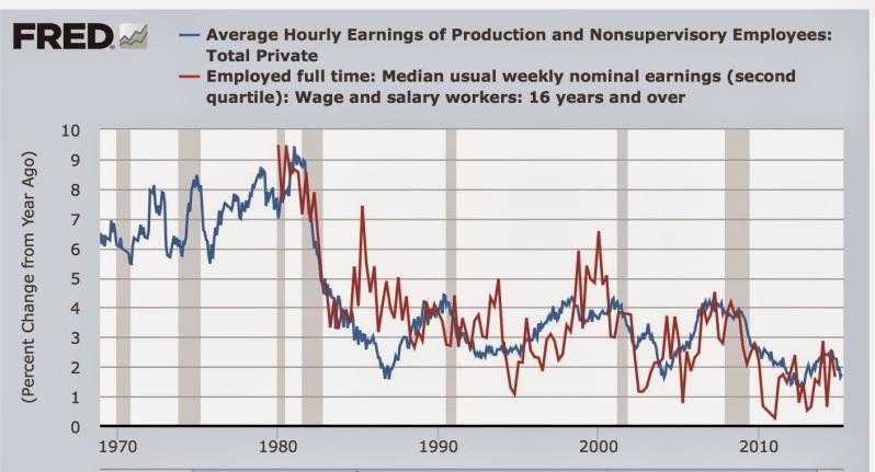1980 Wage Growth