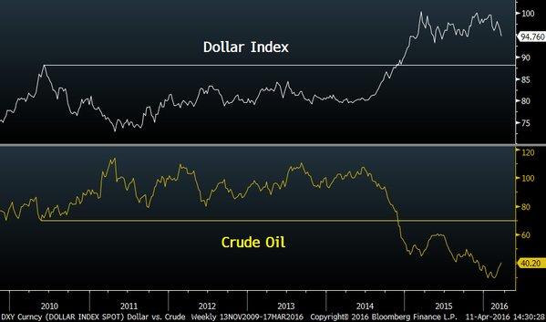 DOLLAR OIL 2