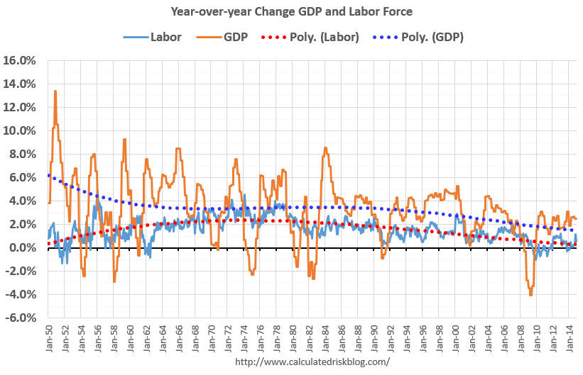GDP and LABOR