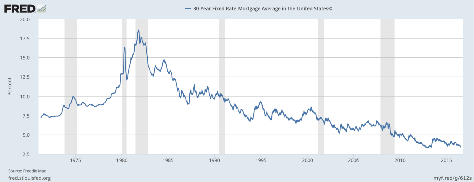 30 years Mortgage rates