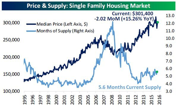 new-home-sales-and-inventory
