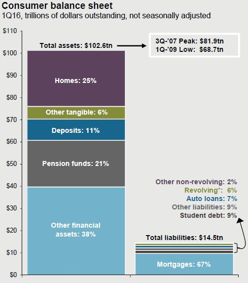 US TOTAL ASSETS TO DEBT