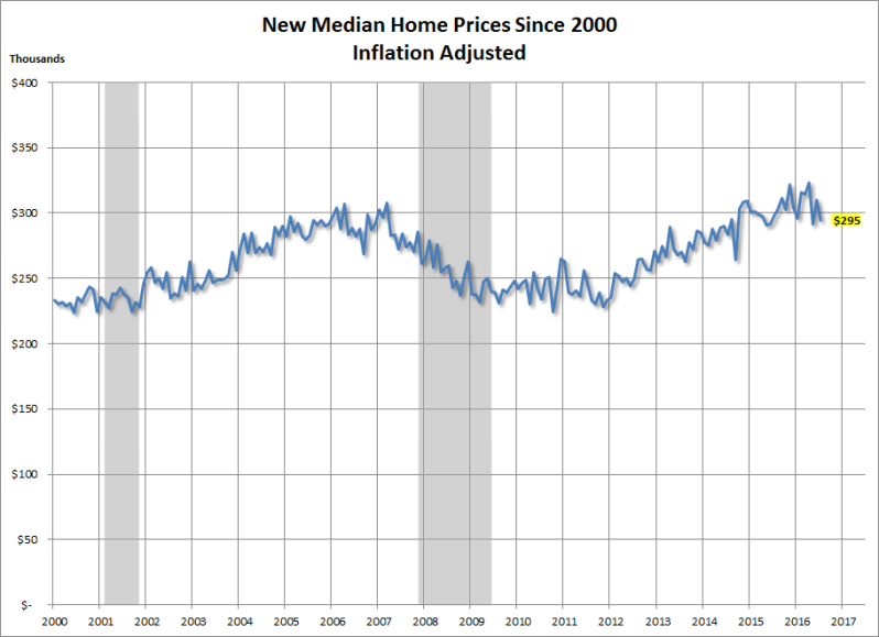 New Median Prices