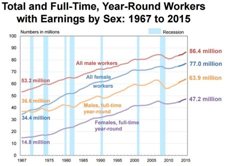 full-time-workers