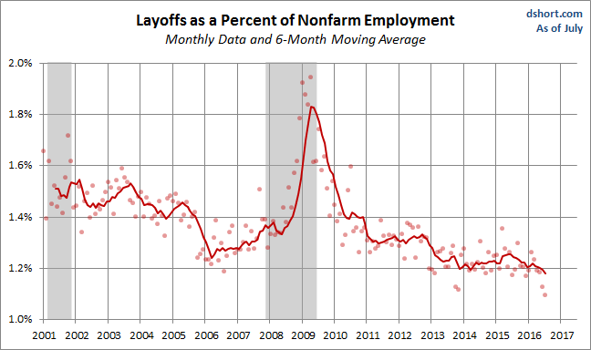 jolts-layoffs-1-22