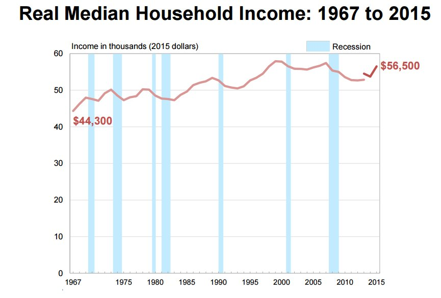 median-income