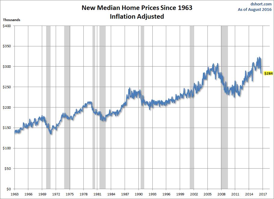 median-price-decline