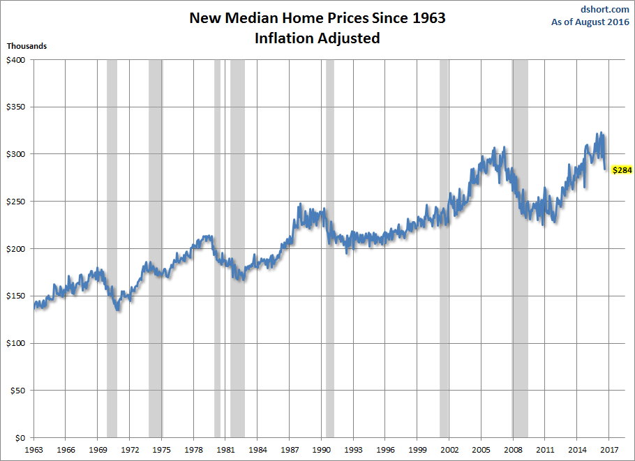median-price-decline