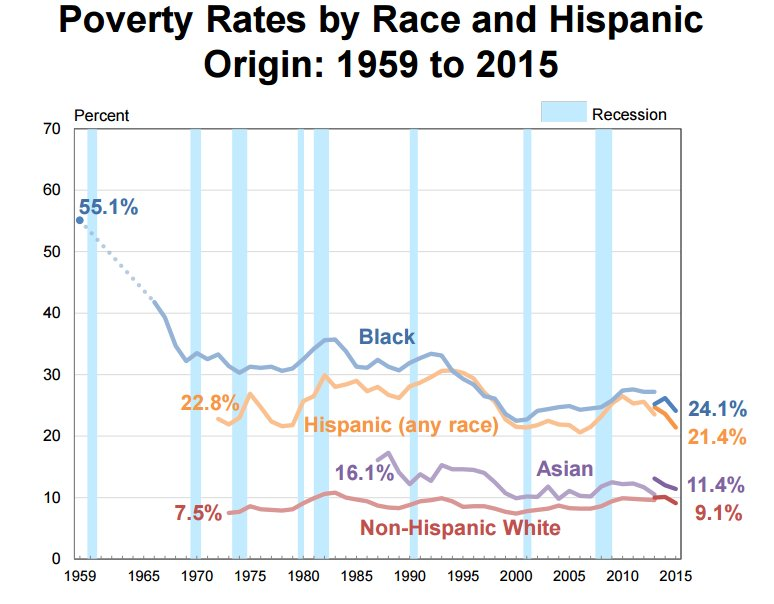 poverty-race