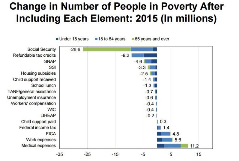 s-s-poverty