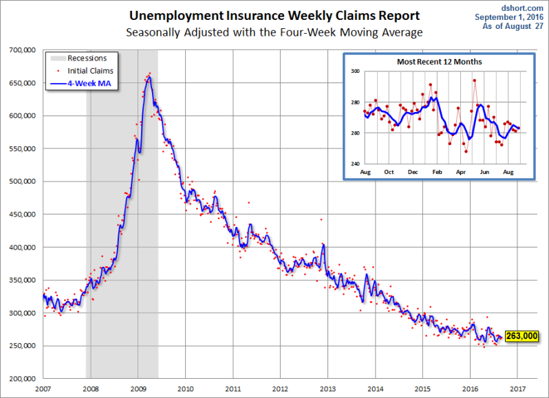 weekly-unemployment-claims-since-2007 (1)