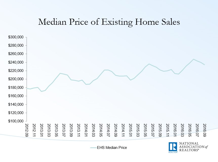 home-price