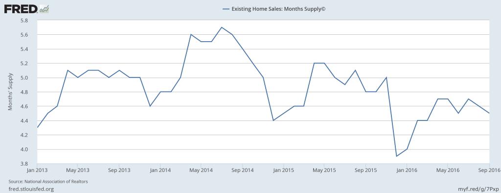 months-of-supply-logan