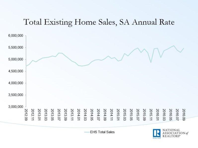 nar-home-sales