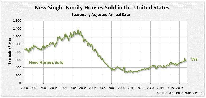 nov-new-home-sales