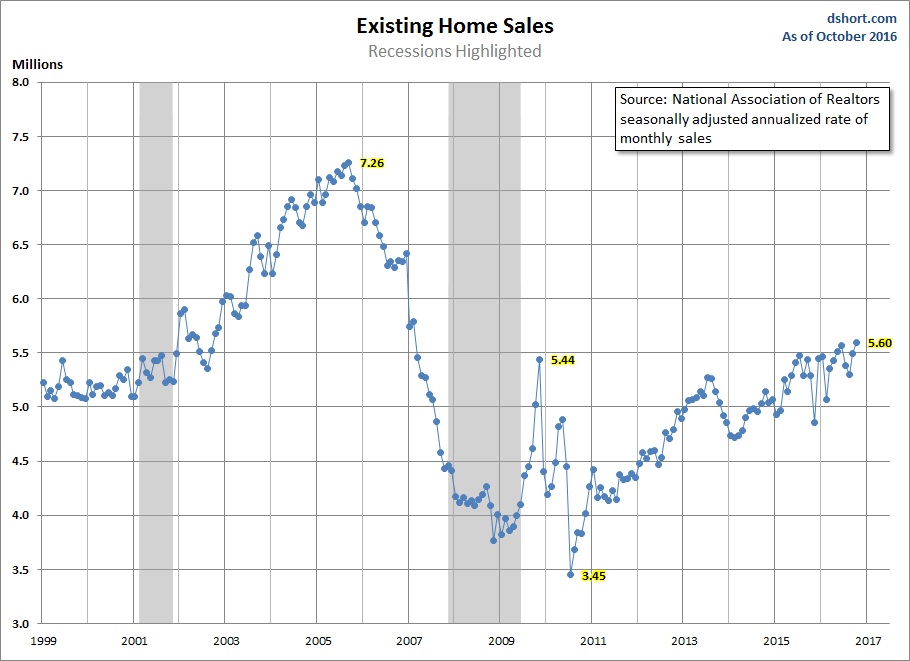 exiting-home-sales-1