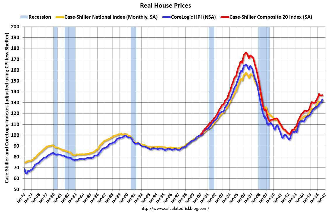 home-prices-real