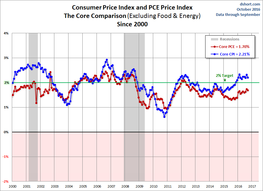 pce-and-cpi
