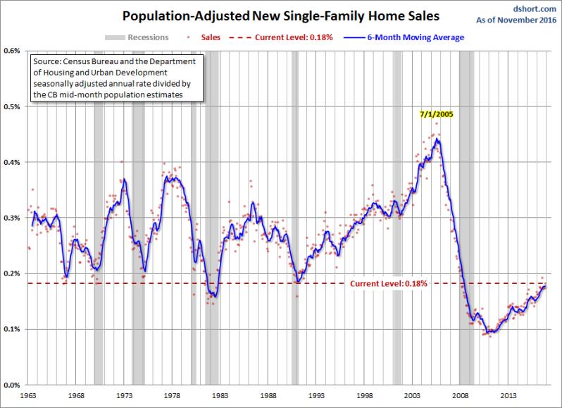 new-home-sales-population-adjust-dec