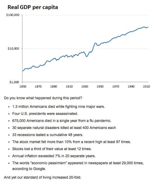 usa-gdp-per-capita-history