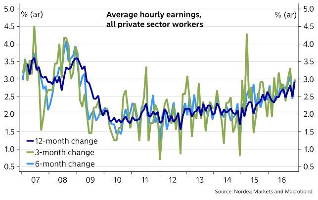 jan-wage-growth