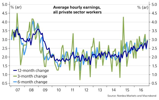 jan-wage-growth