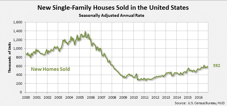 new-home-sales