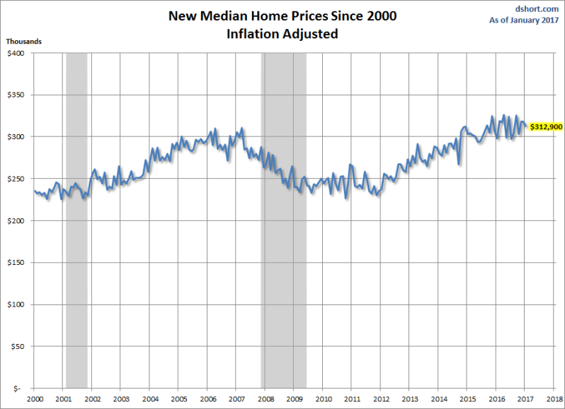 median-new-home-price