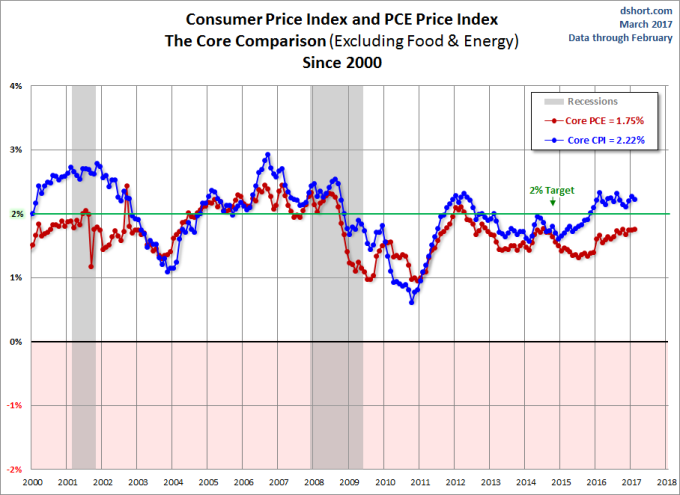 CPI AND PCE inflation