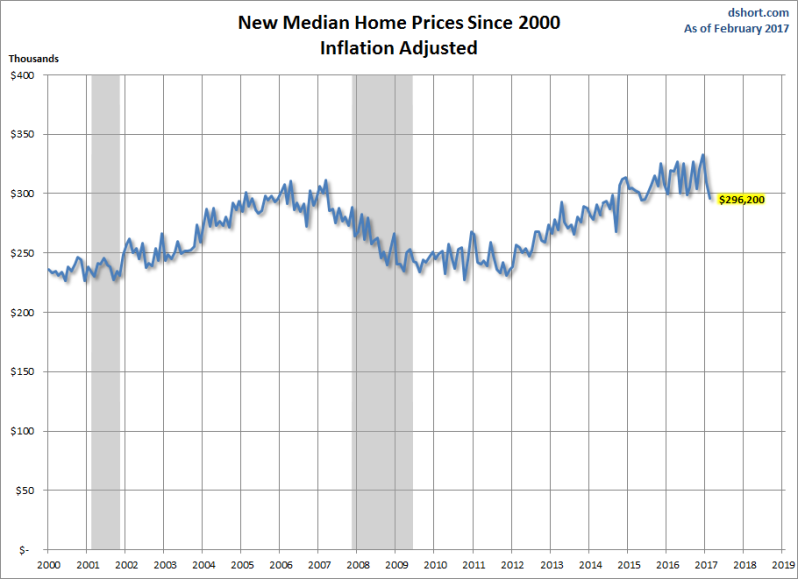 Median Sales price Logan