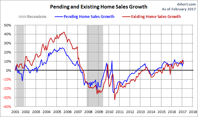 Pending Home sales vs Existing Home sales