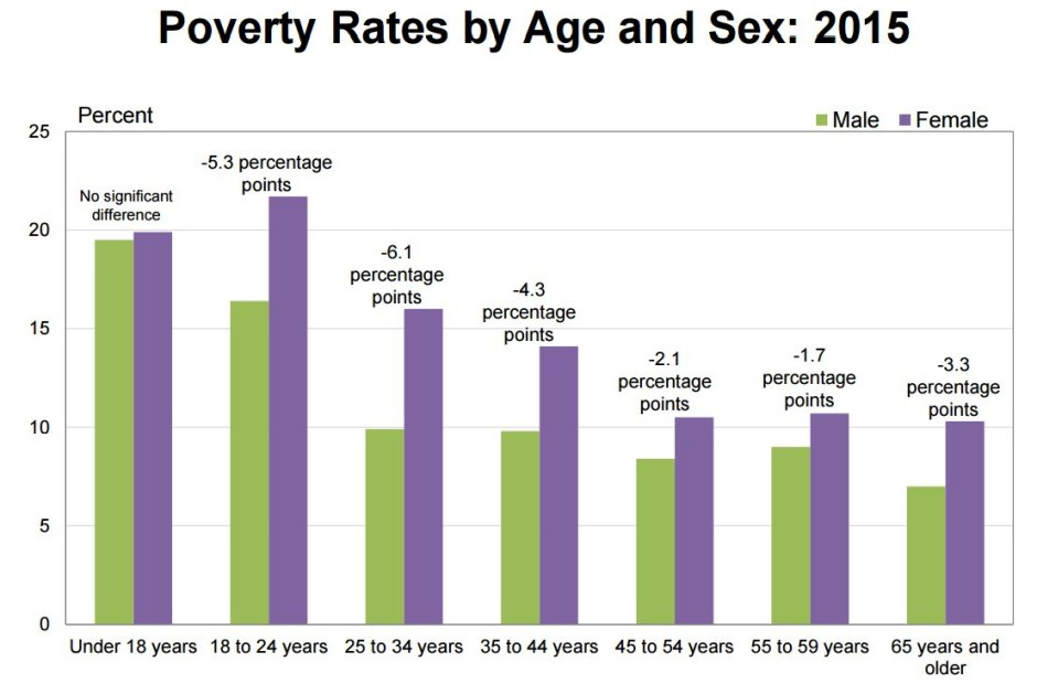 poverty-young-adults