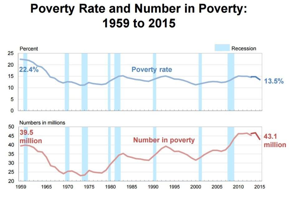 american poverty 2017 - photo #24
