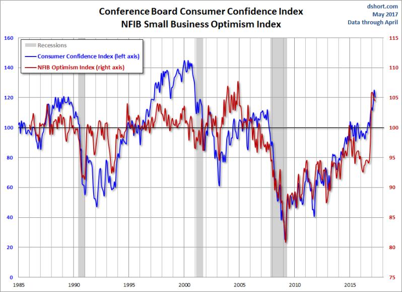 Confidence metrics