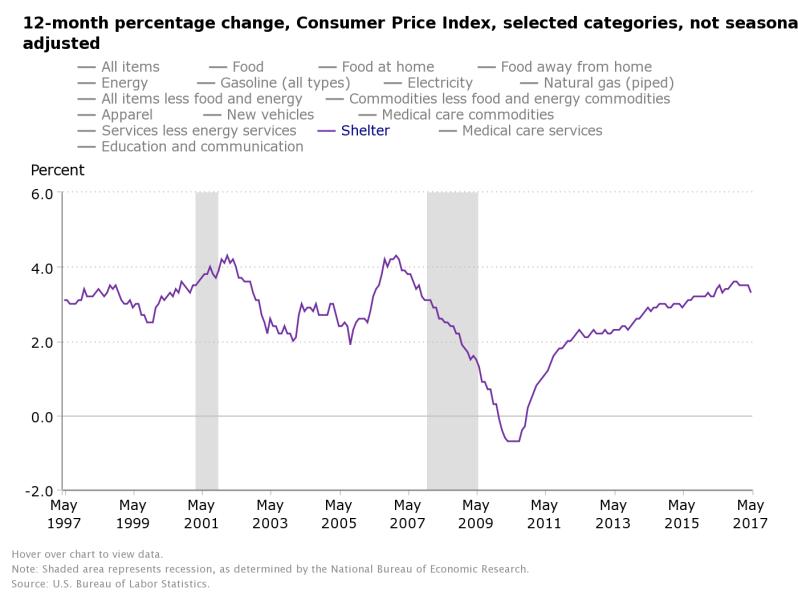 LOGAN's Rent inflation