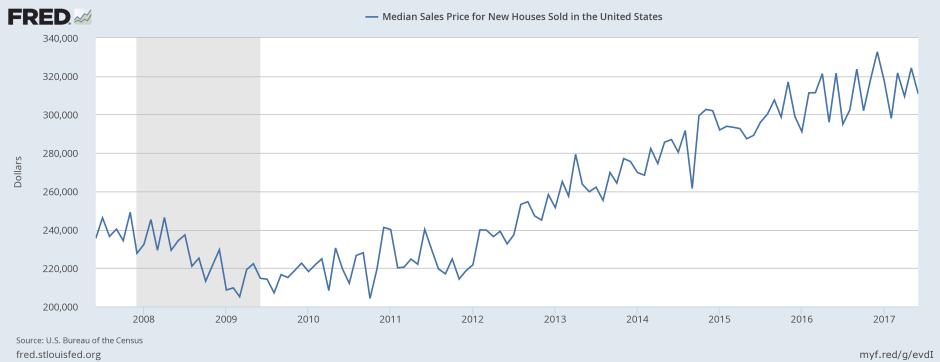 July Median sales price