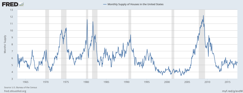 JULY Monthly SUPPLY New Homes