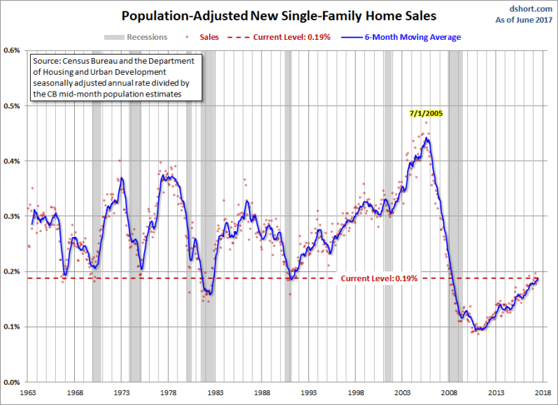July New Home Sales
