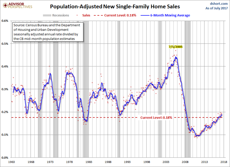 August new home sales