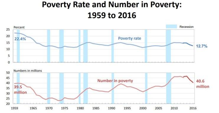 Poverty 2017