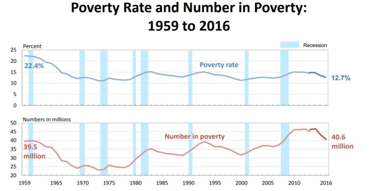 american poverty 2017 - photo #34