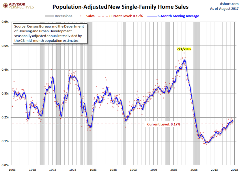 Sept New home sales Pop
